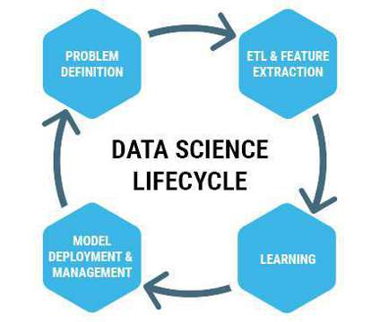 data seience training in hyderabad real time experts is a Other Announcements listing in Hyderabad AP